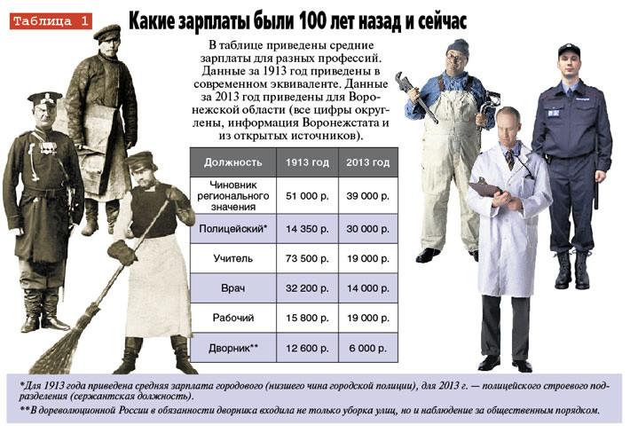 Сравним зарплаты  100 лет назад?